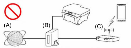 wrong  connection example