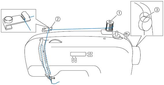 how do i thread my machine   threading the needle manually