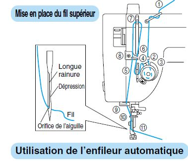 fil machine a coudre